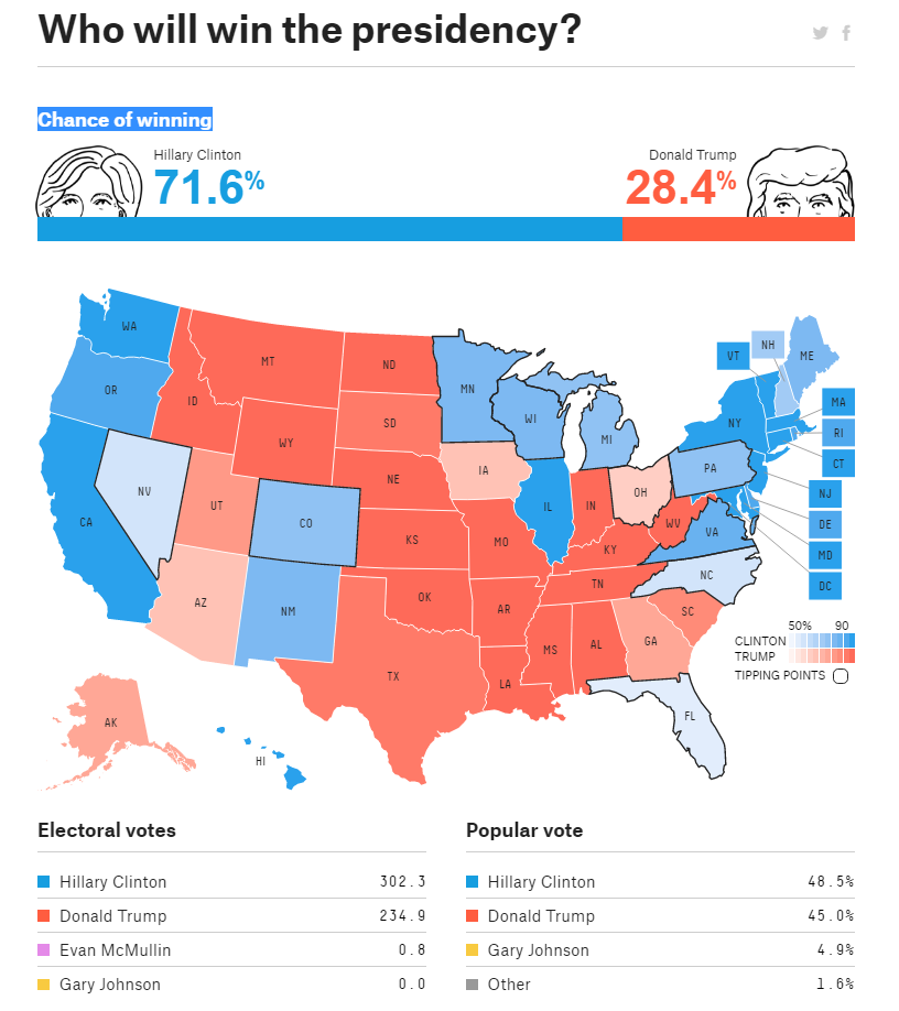 2016-election-forecast-fivethirtyeight