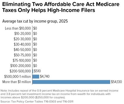 Senate Tax 2